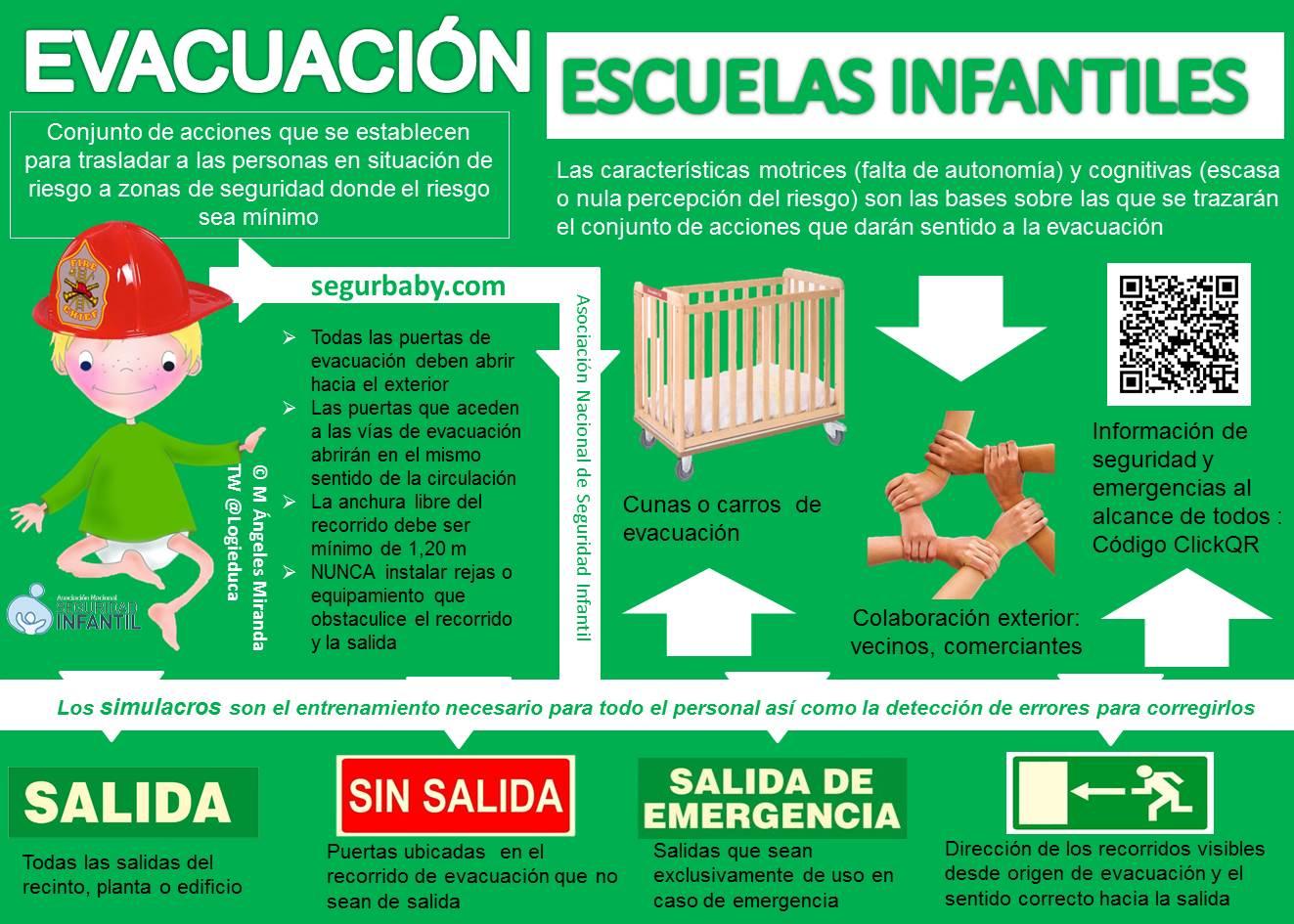 Requisitos para la evacuación- Seguridad Infantil